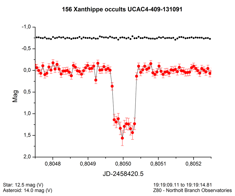 QHY42 carries out near-earth asteroid orbit and occultation observation
