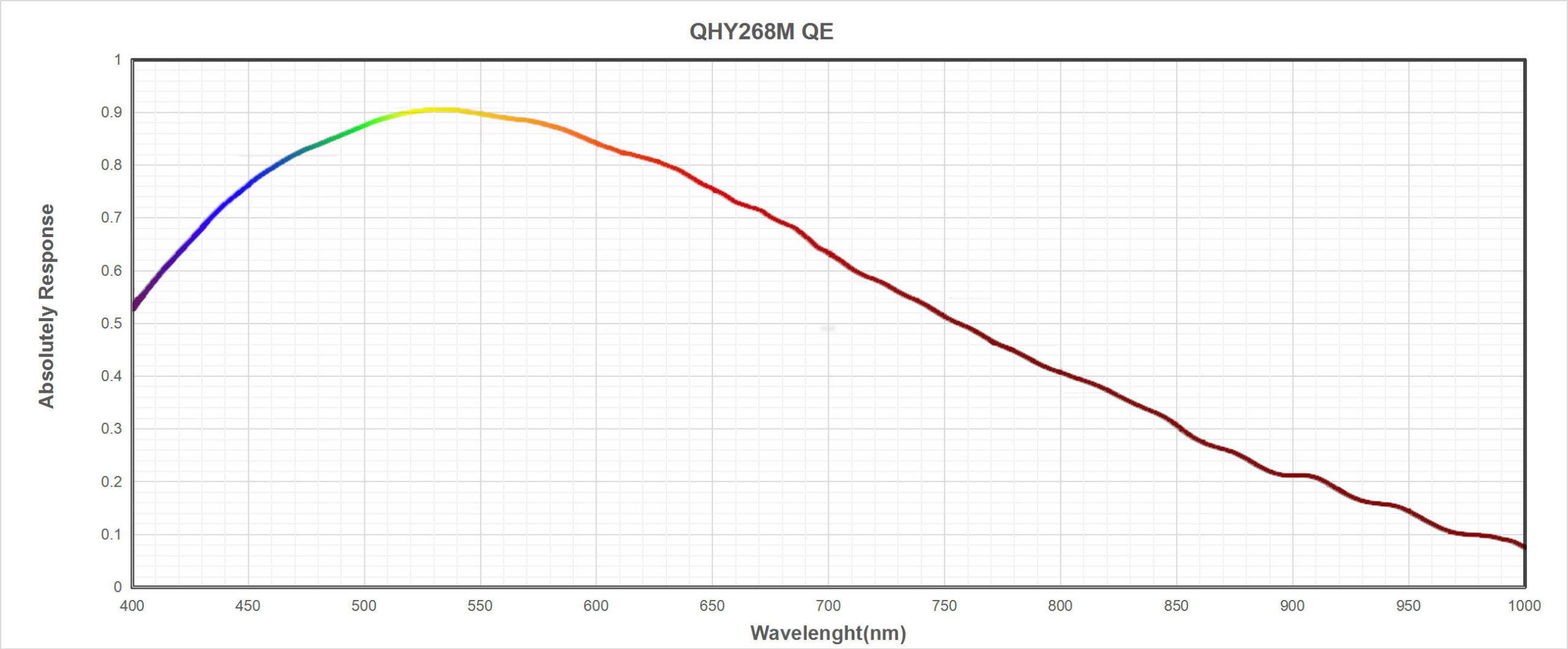 Measuring the absolute QE of the QHY268M